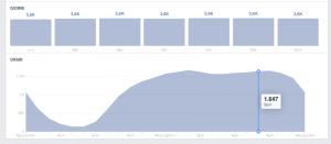 insight di facebook: quanto i miei fan sono online